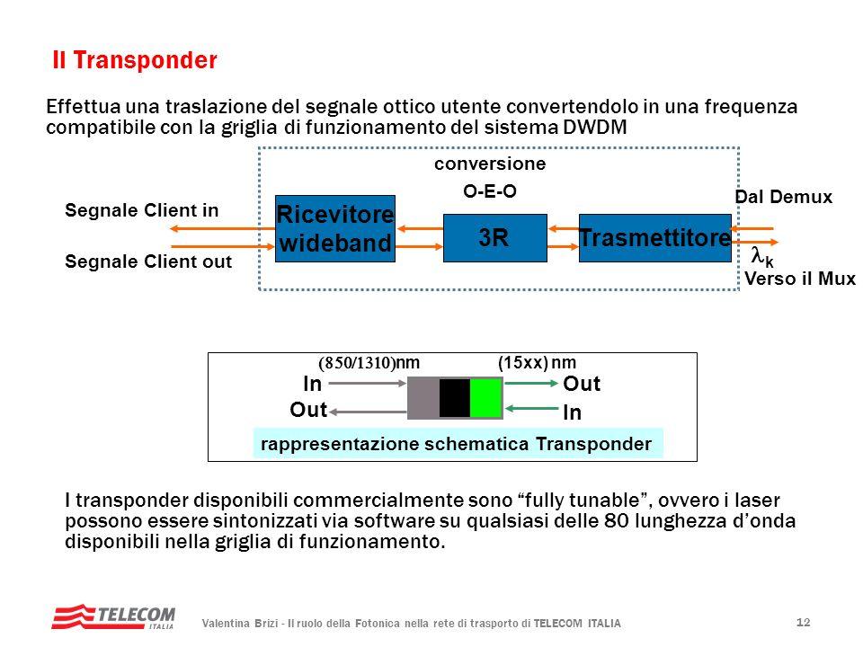 rappresentazione schematica Transponder