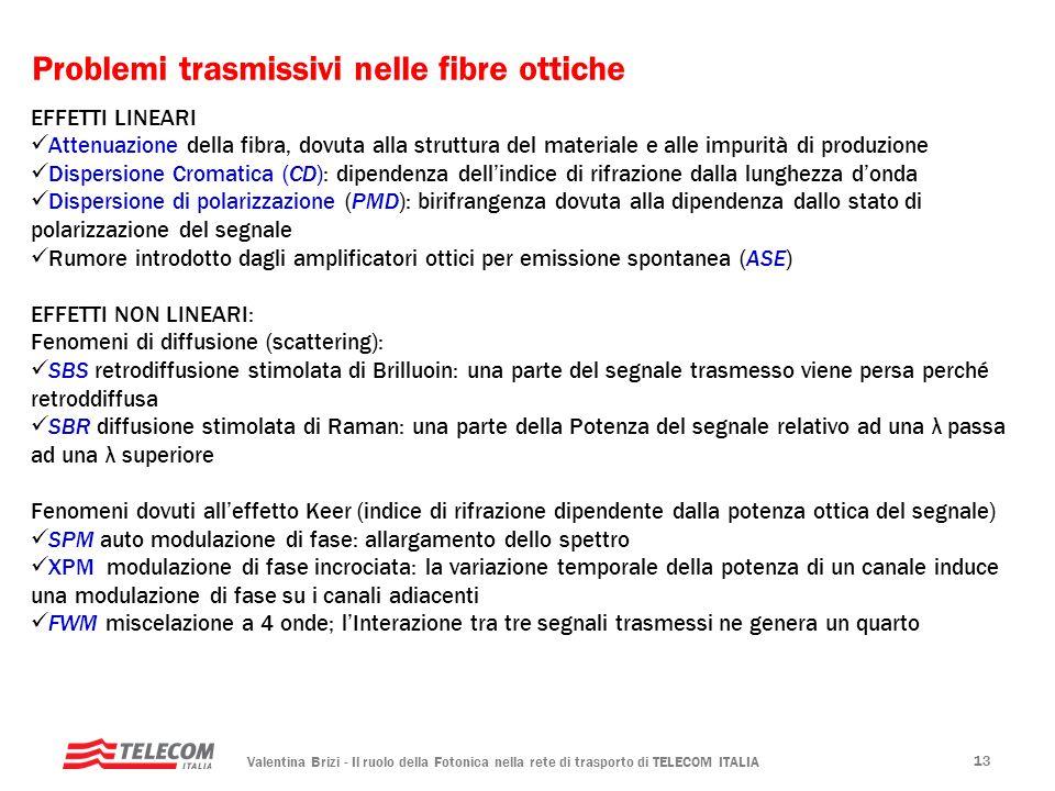 Problemi trasmissivi nelle fibre ottiche