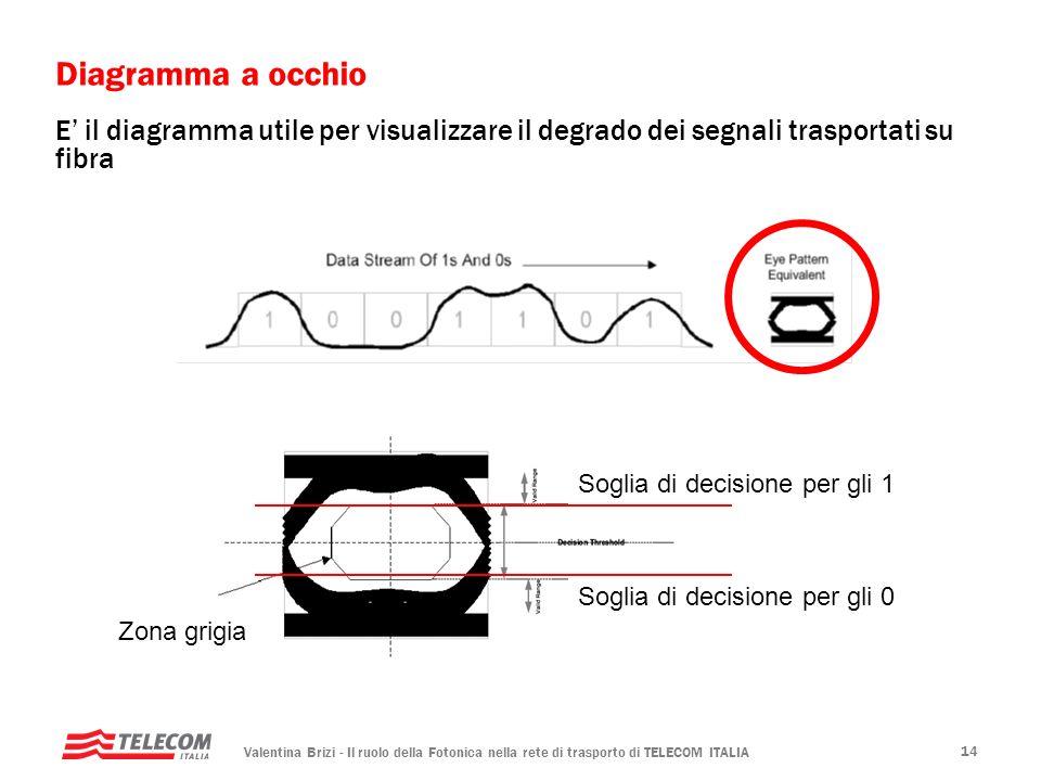 Diagramma a occhio E' il diagramma utile per visualizzare il degrado dei segnali trasportati su fibra.