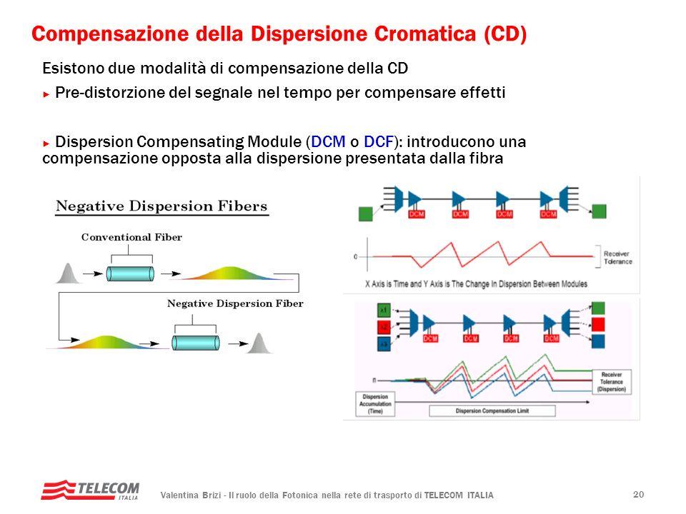 Compensazione della Dispersione Cromatica (CD)