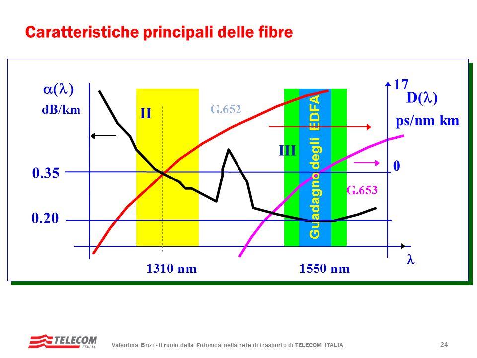 Caratteristiche principali delle fibre