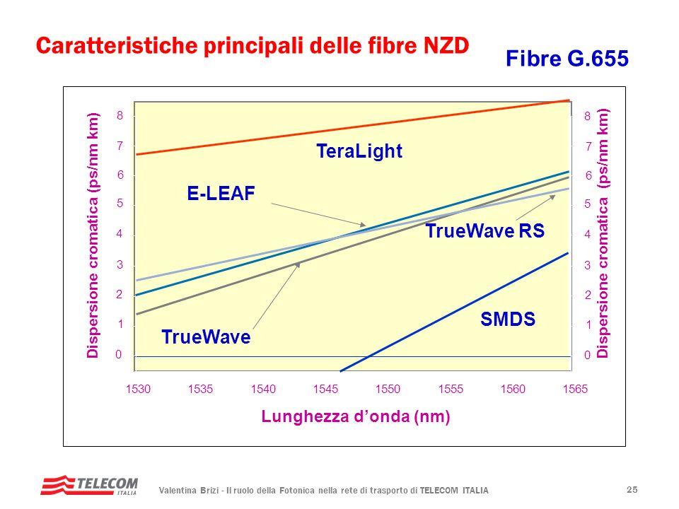 Caratteristiche principali delle fibre NZD