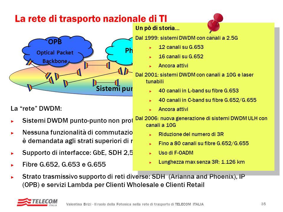 La rete di trasporto nazionale di TI