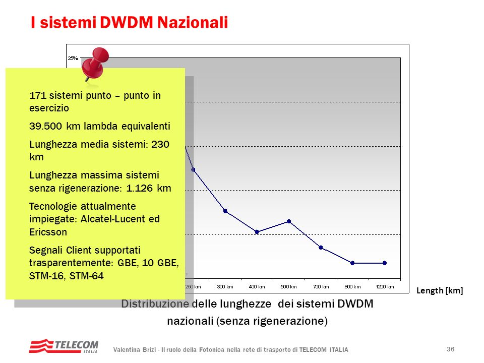 I sistemi DWDM Nazionali