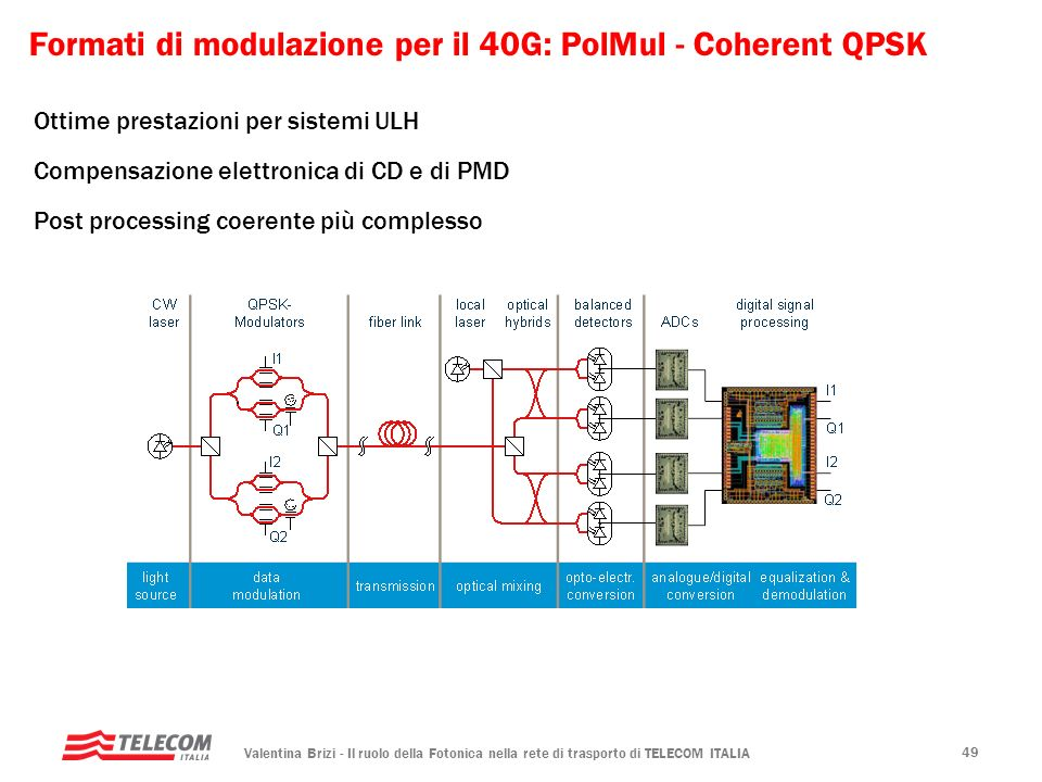 Formati di modulazione per il 40G: PolMul - Coherent QPSK