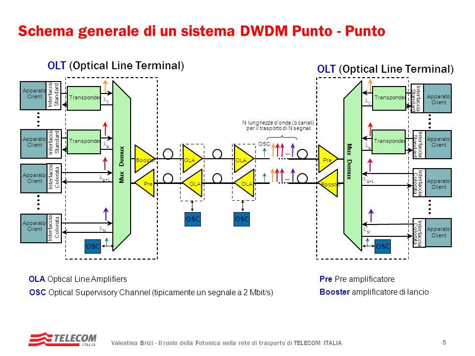 Schema generale di un sistema DWDM Punto - Punto
