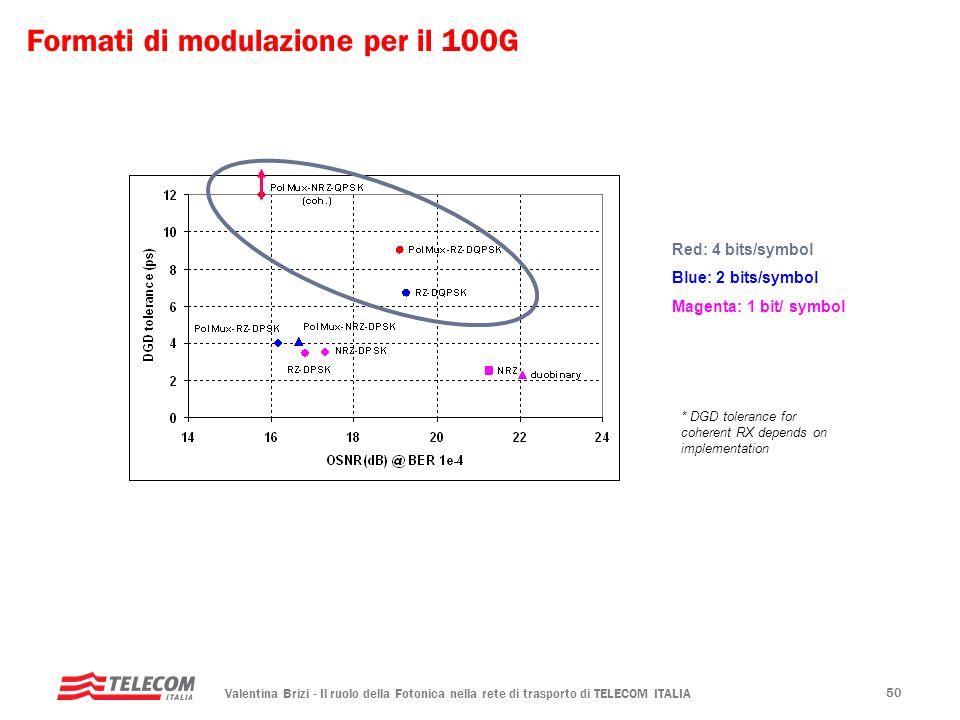 Formati di modulazione per il 100G