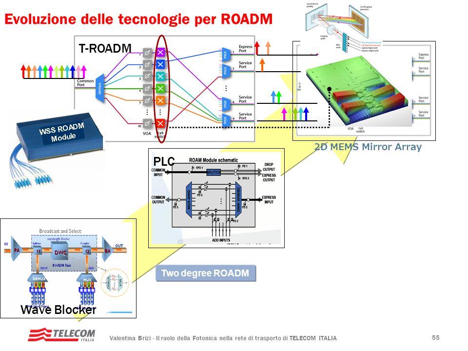 Evoluzione delle tecnologie per ROADM