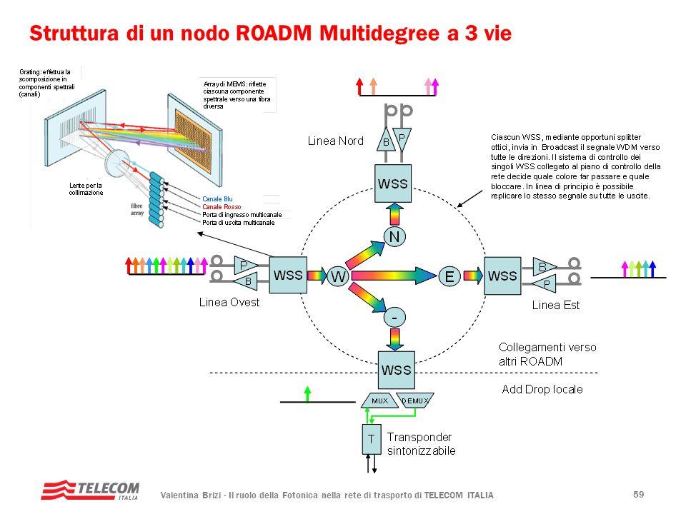Struttura di un nodo ROADM Multidegree a 3 vie