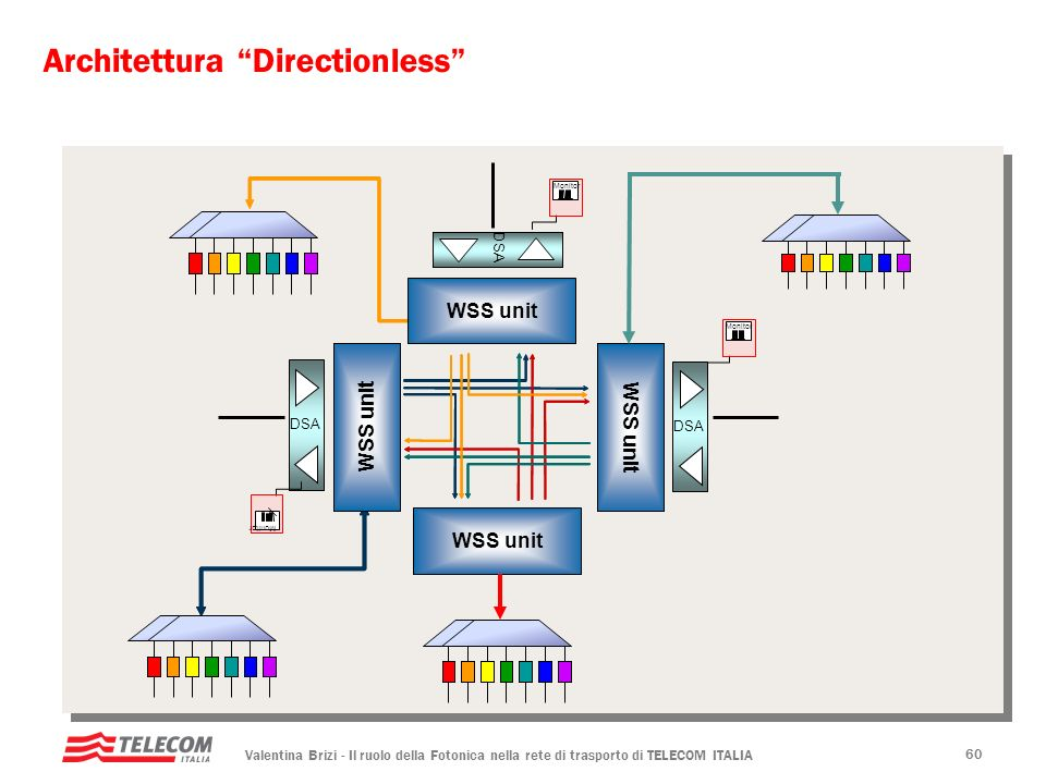 Architettura Directionless