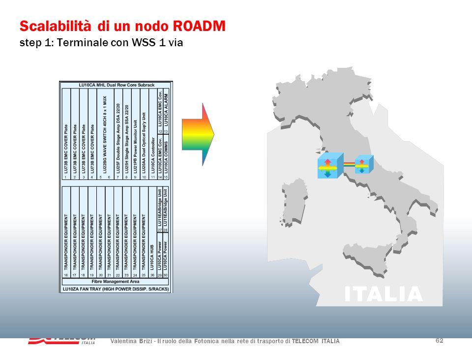 Scalabilità di un nodo ROADM step 1: Terminale con WSS 1 via
