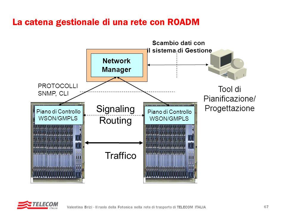 La catena gestionale di una rete con ROADM
