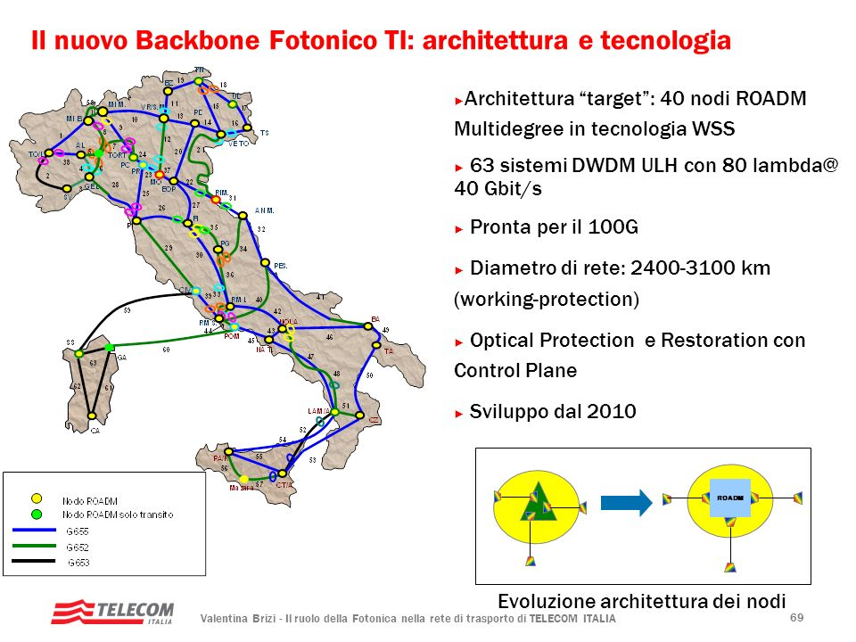 Il nuovo Backbone Fotonico TI: architettura e tecnologia