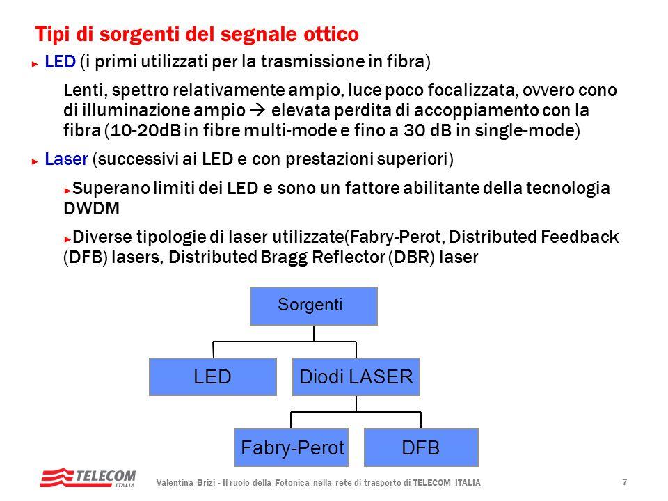 Tipi di sorgenti del segnale ottico
