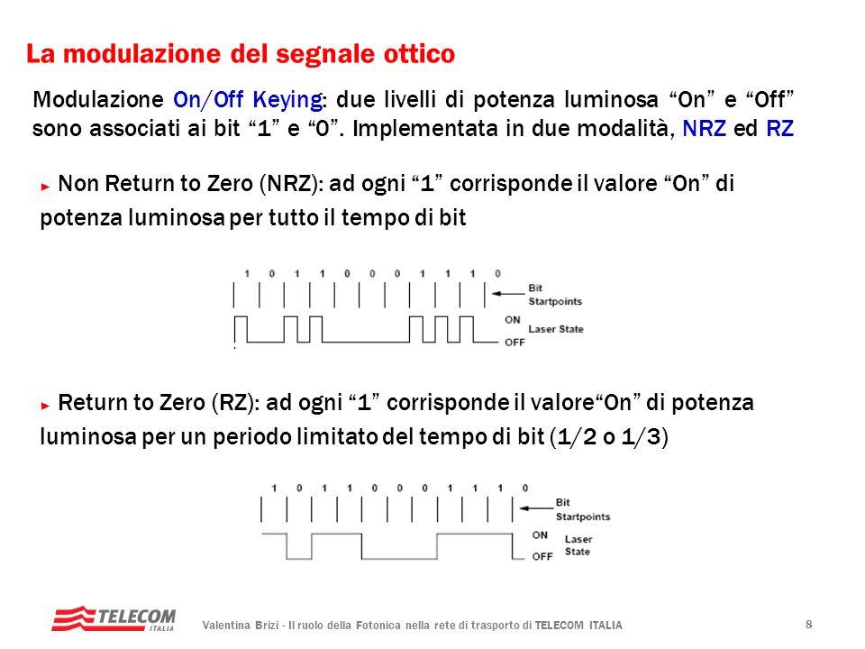 La modulazione del segnale ottico