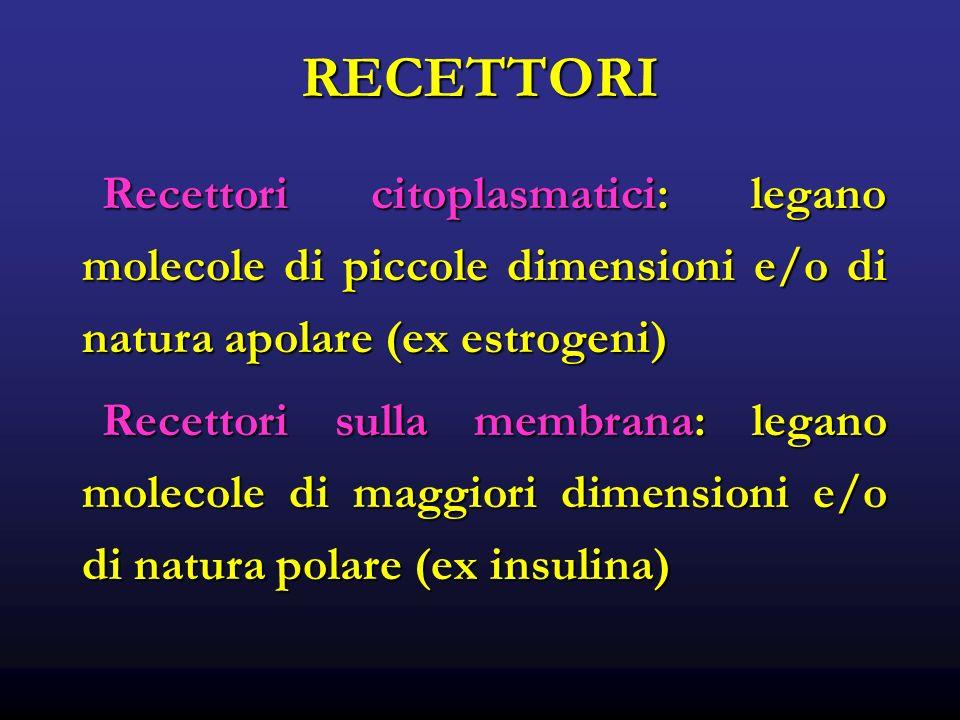 RECETTORI Recettori citoplasmatici: legano molecole di piccole dimensioni e/o di natura apolare (ex estrogeni)