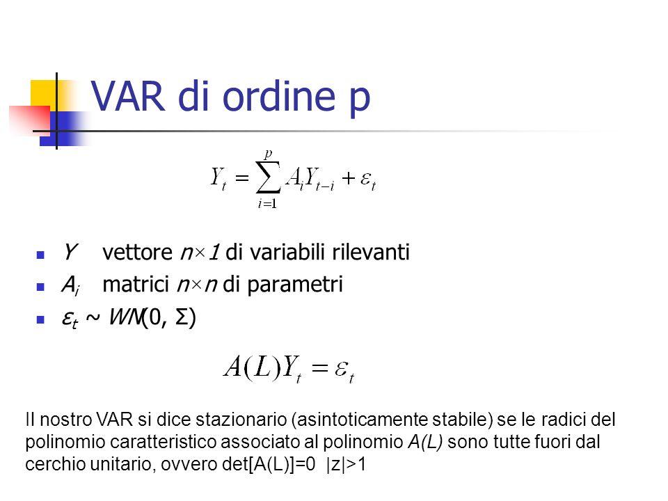 VAR di ordine p Y vettore n×1 di variabili rilevanti