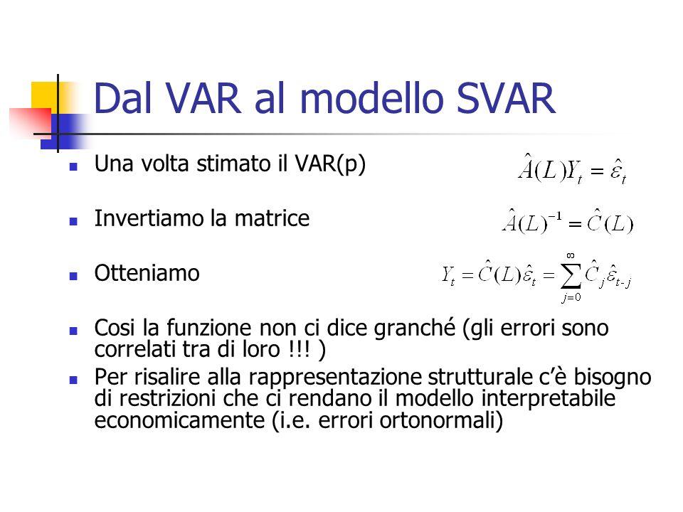 Dal VAR al modello SVAR Una volta stimato il VAR(p)