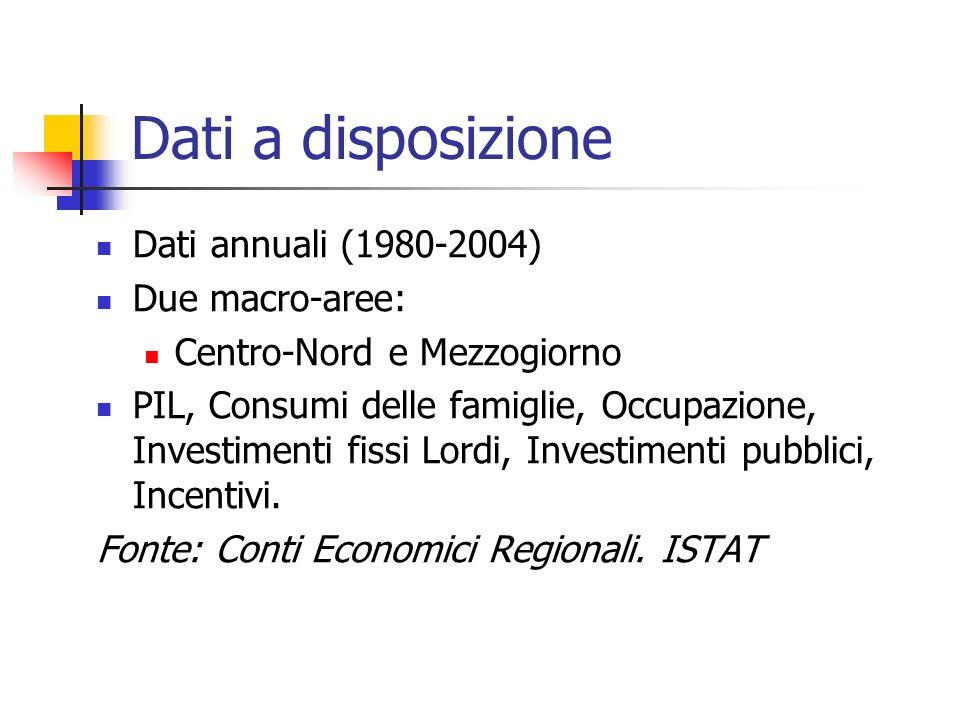 Dati a disposizione Dati annuali (1980-2004) Due macro-aree: