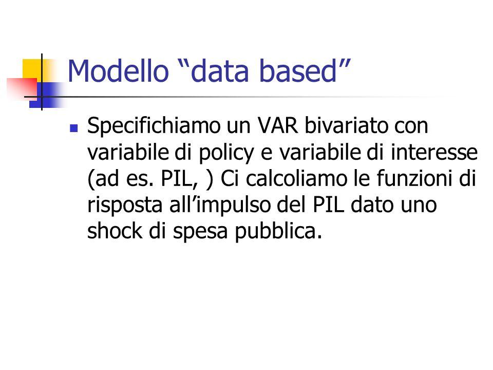 Modello data based