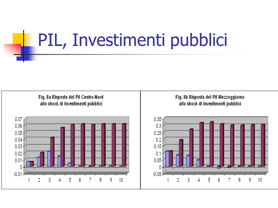 PIL, Investimenti pubblici