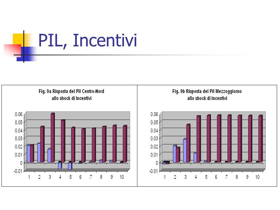 PIL, Incentivi