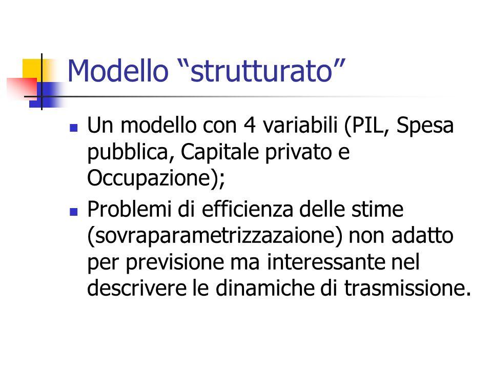 Modello strutturato