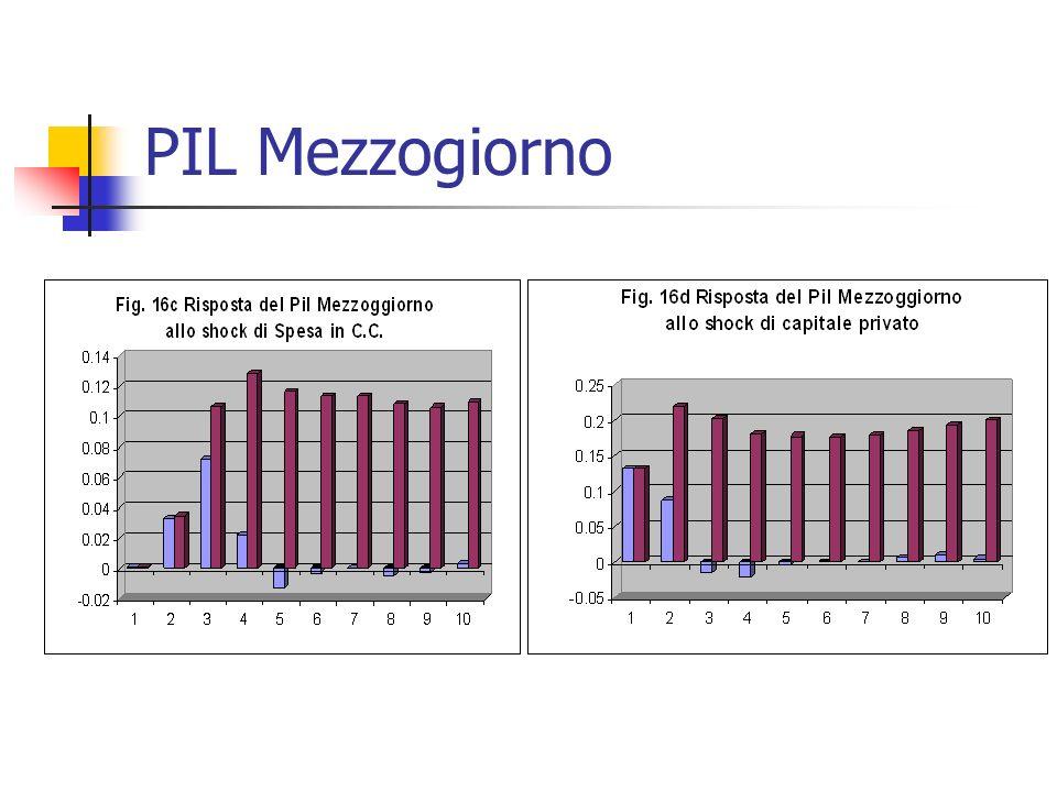 PIL Mezzogiorno