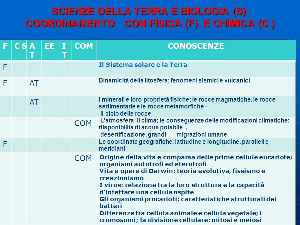 SCIENZE DELLA TERRA E BIOLOGIA (S) COORDINAMENTO CON FISICA (F) E CHIMICA (C )