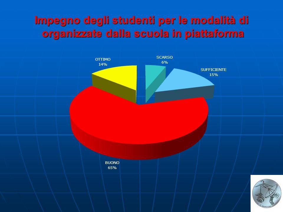 Impegno degli studenti per le modalità di organizzate dalla scuola in piattaforma