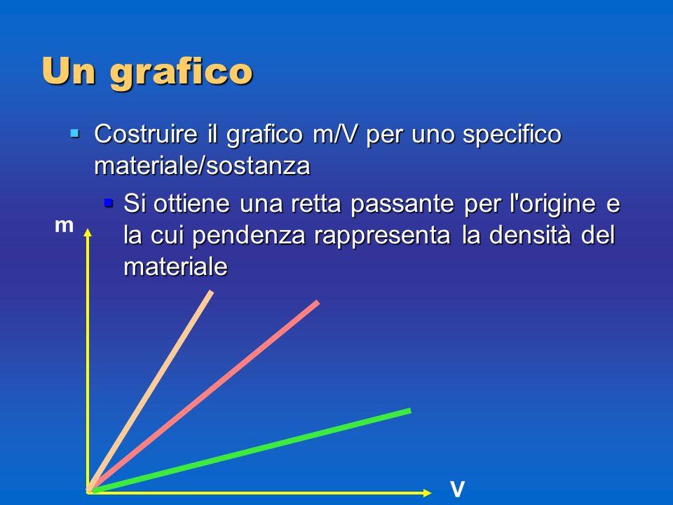 Un grafico Costruire il grafico m/V per uno specifico materiale/sostanza.
