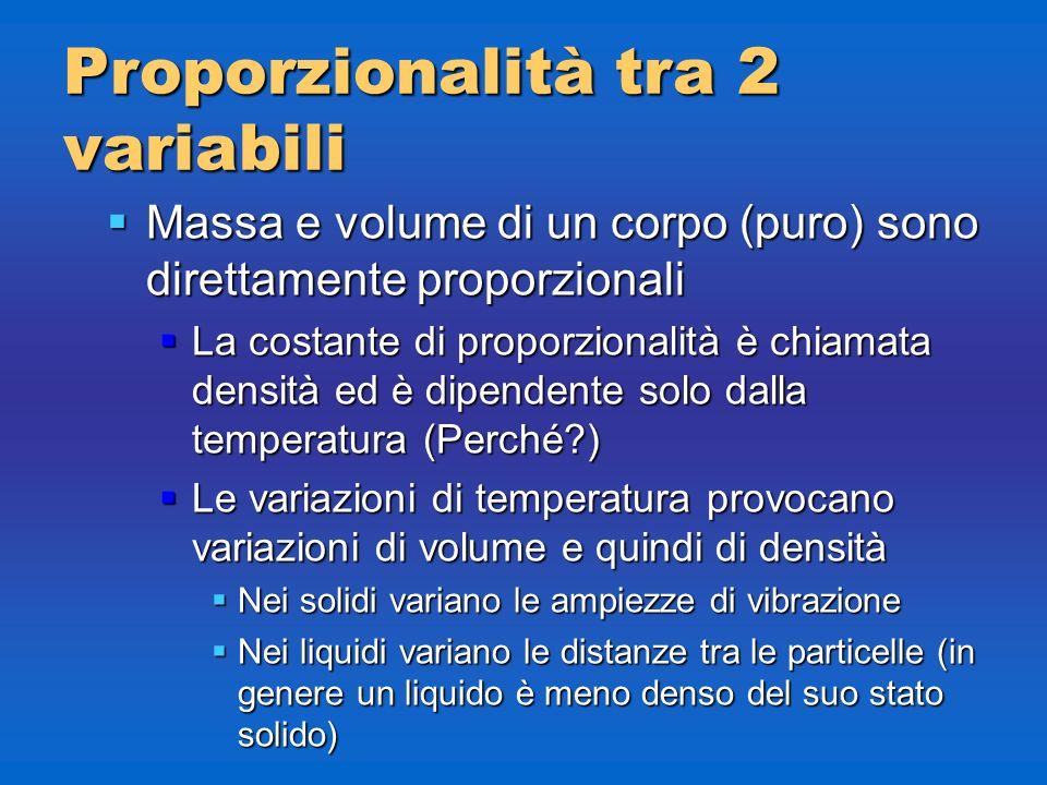 Proporzionalità tra 2 variabili