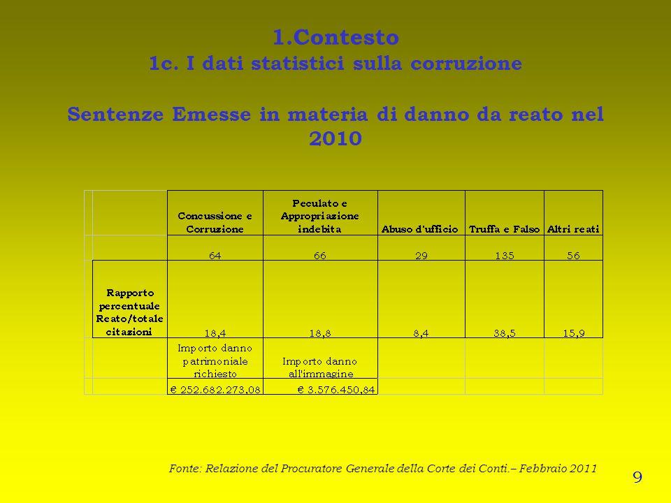 1.Contesto 1c. I dati statistici sulla corruzione Sentenze Emesse in materia di danno da reato nel 2010
