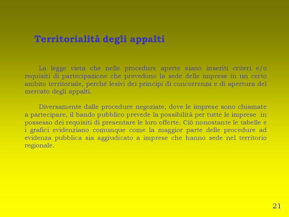 Territorialità degli appalti