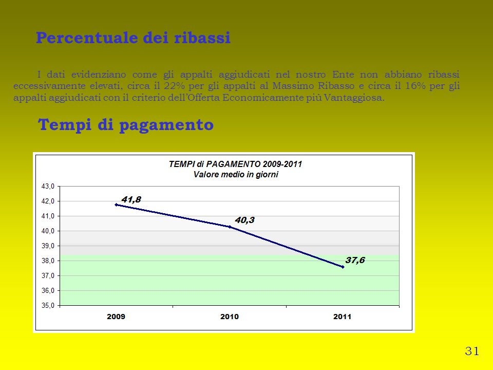 Percentuale dei ribassi