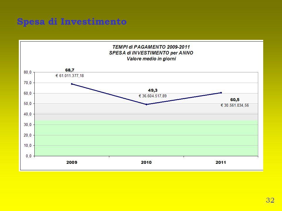 Spesa di Investimento 32