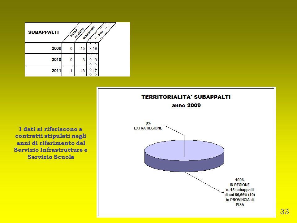 I dati si riferiscono a contratti stipulati negli anni di riferimento del Servizio Infrastrutture e Servizio Scuola