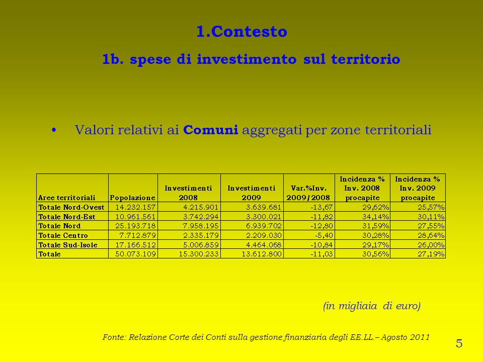 1.Contesto 1b. spese di investimento sul territorio