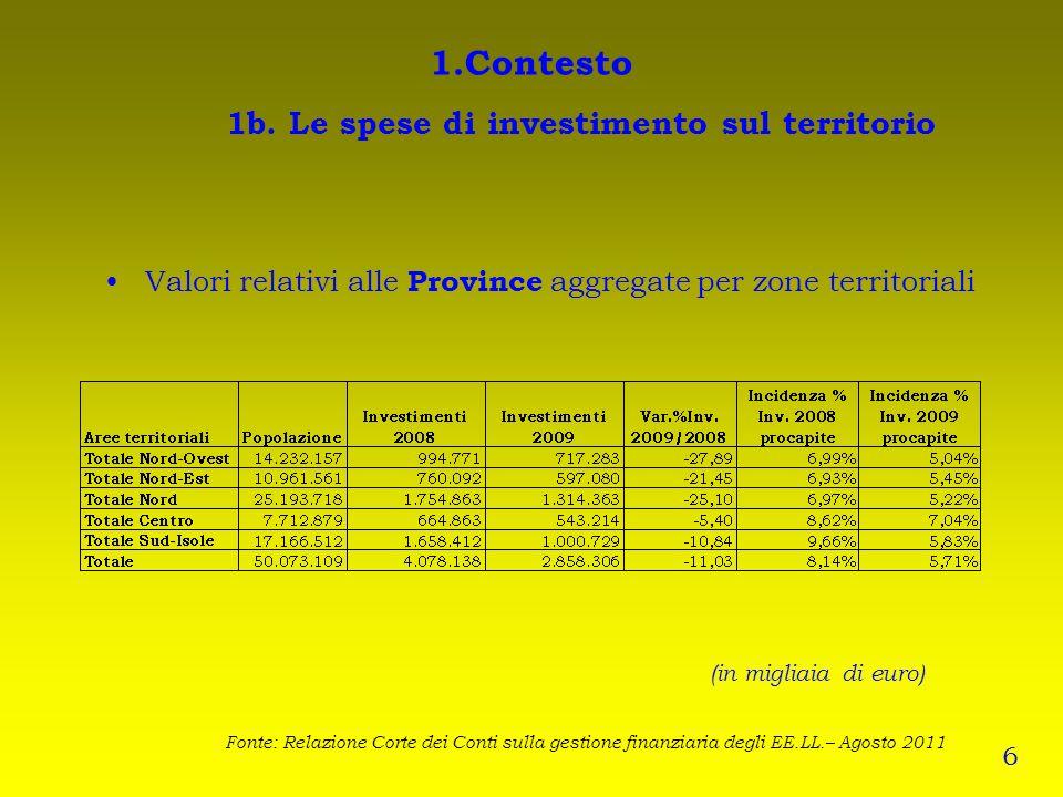 1.Contesto 1b. Le spese di investimento sul territorio