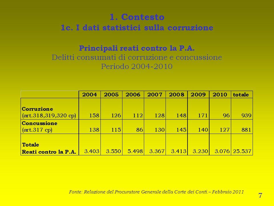 1. Contesto 1c. I dati statistici sulla corruzione Principali reati contro la P.A. Delitti consumati di corruzione e concussione Periodo 2004-2010