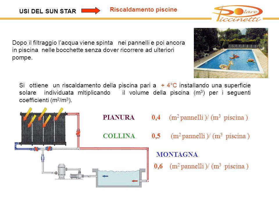 0,4 (m2 pannelli )/ (m3 piscina )