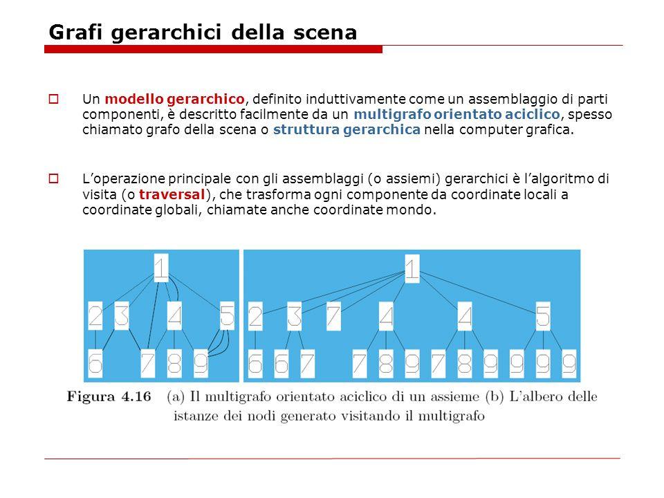 Grafi gerarchici della scena