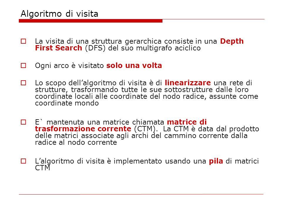 Algoritmo di visitaLa visita di una struttura gerarchica consiste in una Depth First Search (DFS) del suo multigrafo aciclico.