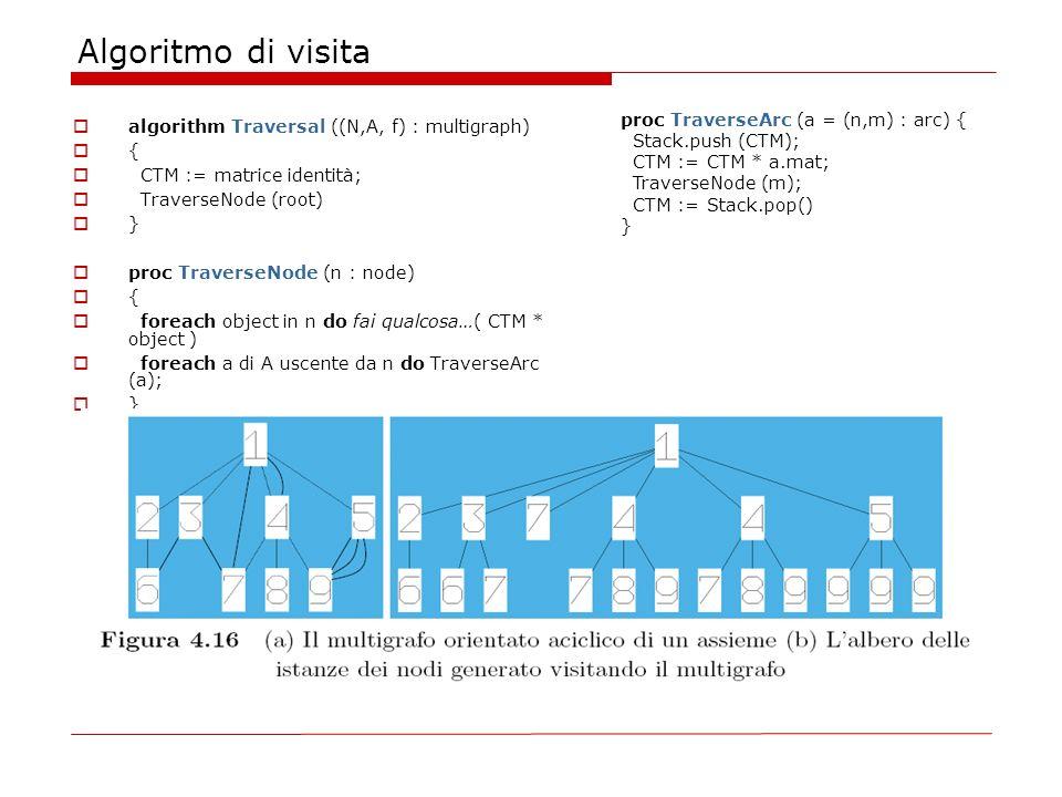 Algoritmo di visita proc TraverseArc (a = (n,m) : arc) {