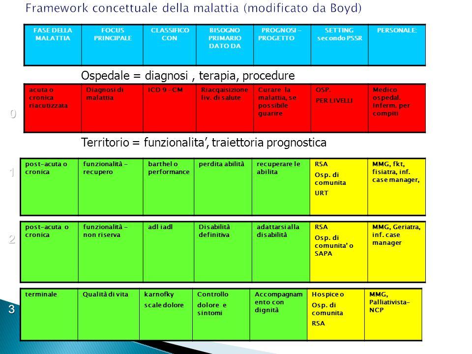 Framework concettuale della malattia (modificato da Boyd)