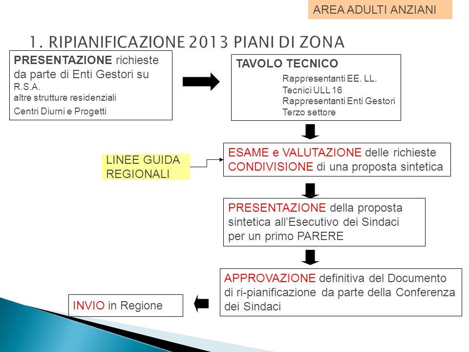 1. RIPIANIFICAZIONE 2013 PIANI DI ZONA