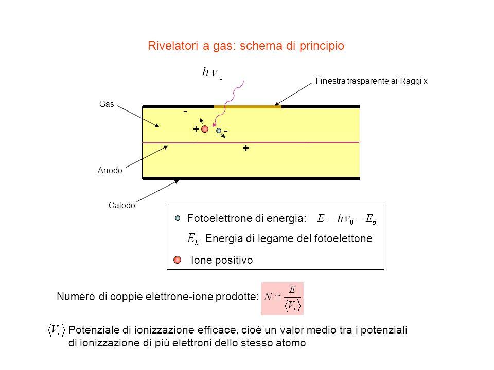 Rivelatori a gas: schema di principio