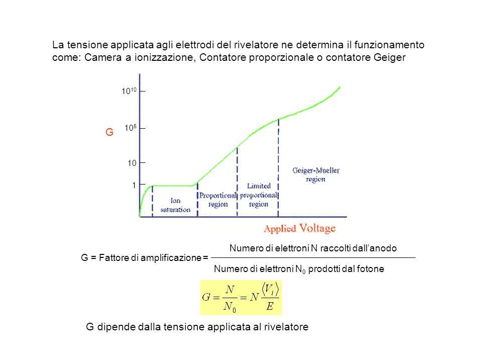 G dipende dalla tensione applicata al rivelatore