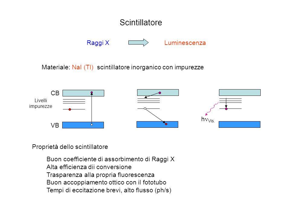Scintillatore Raggi X Luminescenza