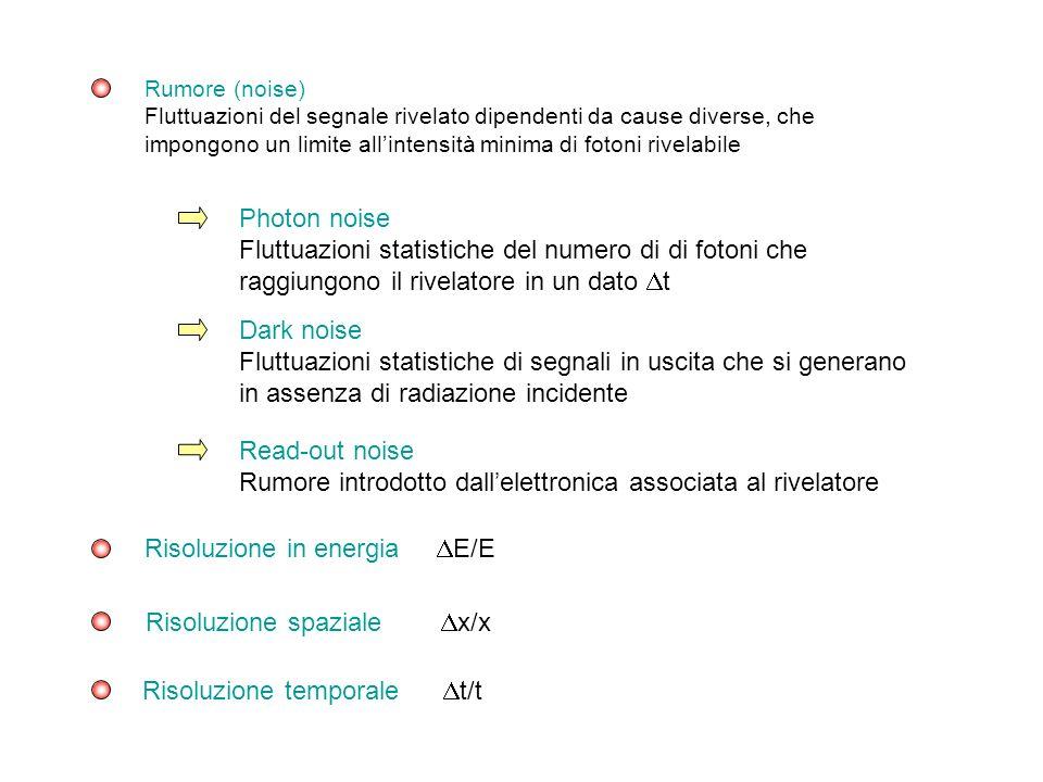 Risoluzione in energia DE/E